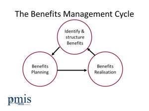 Benefits-Realisation-Cycle