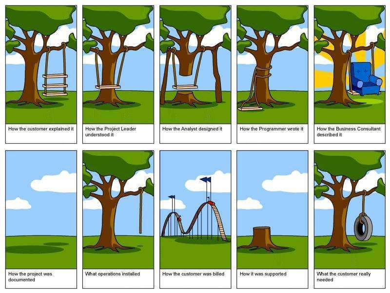 Realities of Projects ......