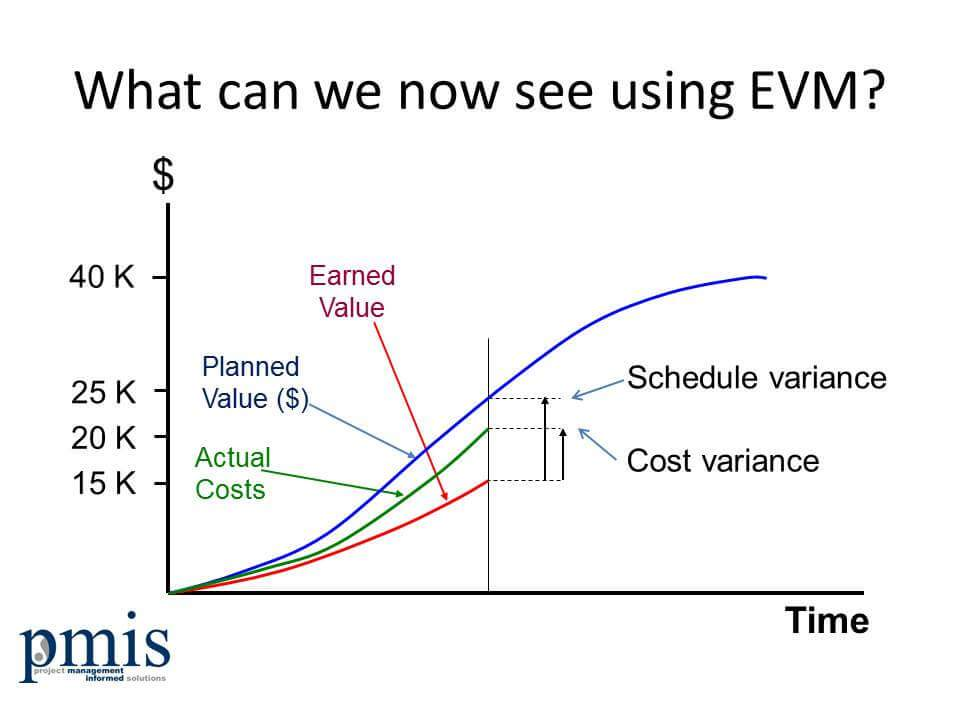 Earned Value Management Evm Training From The Uk
