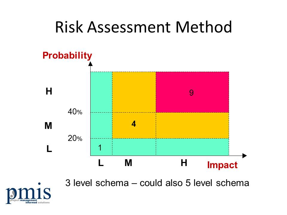 Project Risk Assessment method - used for producing the risk scores