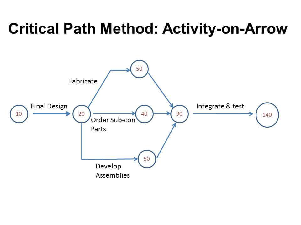 Example Critical Path Analysis - Activity-on-Arrow Method
