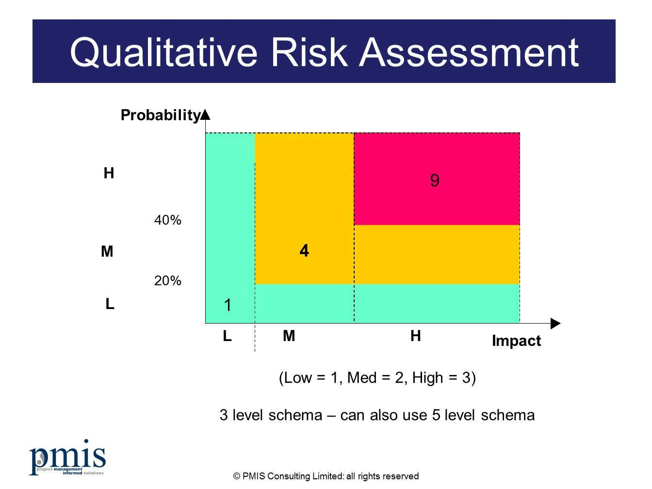 Qualitative project risk assessment model