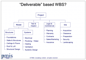 Product based Work Breakdown Structure (WBS)
