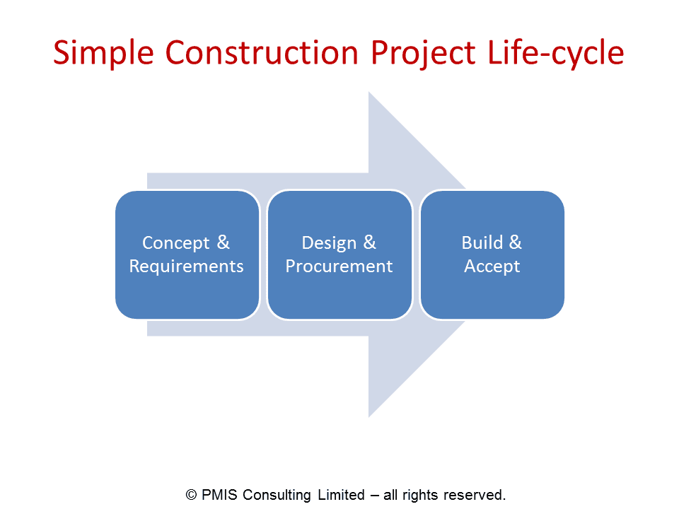 Simple-Construction-Project-Life-Cycle