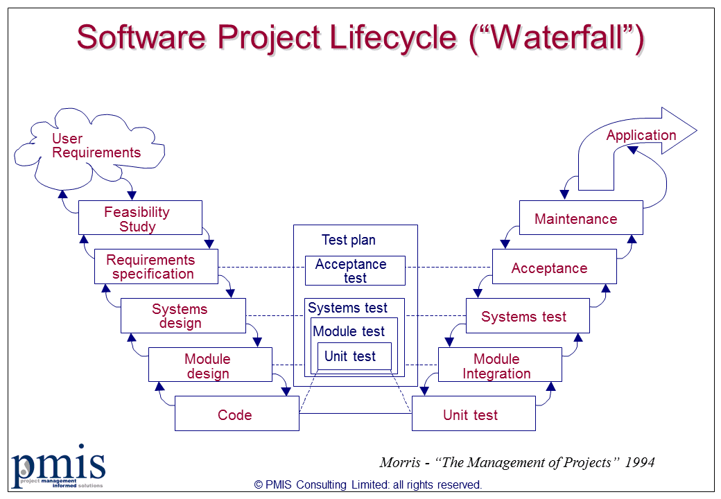 Agile versus waterfall pros and cons difference between for Project management agile waterfall