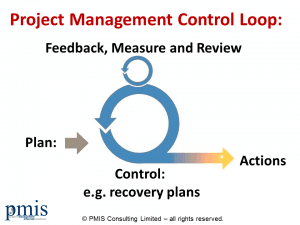 what the word control really means on projects pmis consulting project management control loop