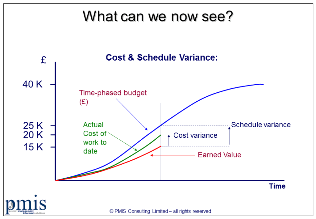 Earned Value Management (EVM) Status Chart