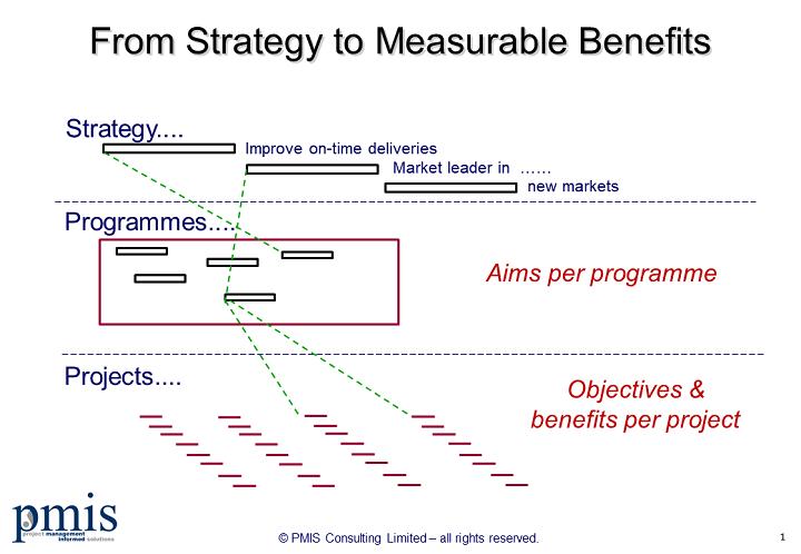 Benefits Realisation Structure