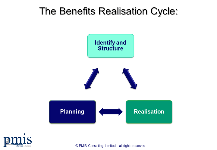 Benefits Realisation: A Comprehensive Overview